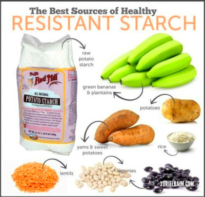 Resistant Starch - Because Life's Too Short to Be Fat and ...