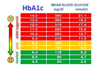 Hba1c Conversion Table Glycaemic Control | www ...