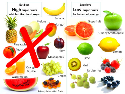 Top 10 Fruits good for Diabetes patients