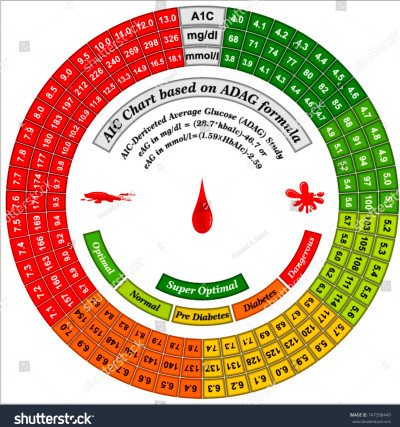 Essential Diabetes Control Charts Hba1c Chart Stock Vector 747398449 - Shutterstock