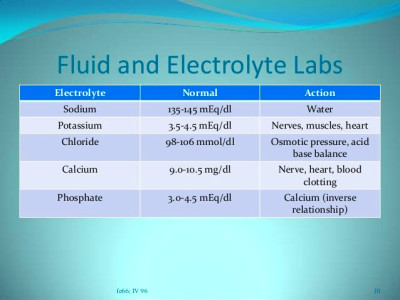 fluid and electrolyte labs electrolyte normal action sodium 135 145