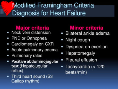 Heart failure (what a family physician need to know)
