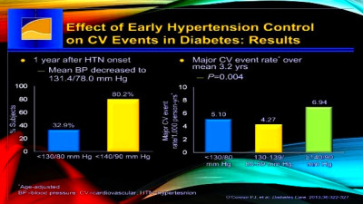 Management and prevention of T2DM and Hypertension