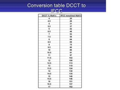 Hba1c Conversion Chart - Chart showing avg blood glucose according to hba1c result stock ...