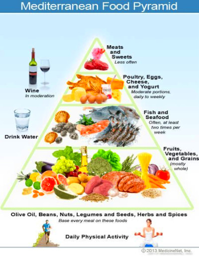 Mediterranean Diet: Learn About Foods in the Meal Plan