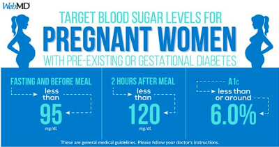 Normal Blood Sugar Levels Chart for Pregnant Women