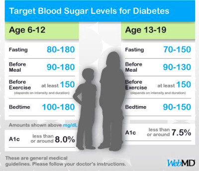 Normal Blood Sugar Levels Chart for Kids and Teens