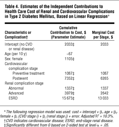 The Progressive Cost of Complications in Type 2 Diabetes Mellitus | Cardiology | JAMA Internal ...