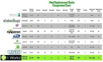 So what REALLY sets ProFIT apart from these other protein shakes?