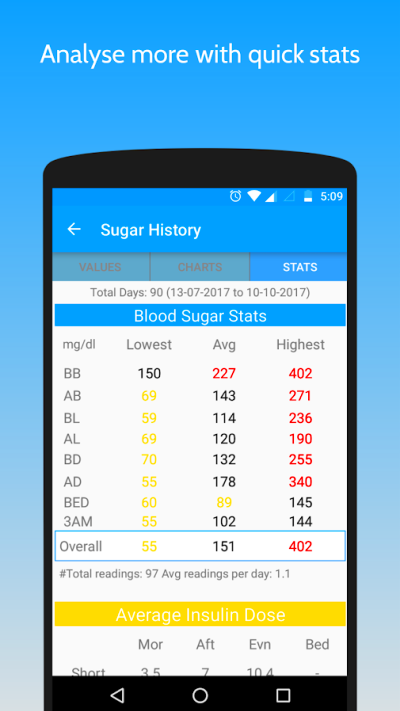 My Sugar Diary : Diabetes App - Android Apps on Google Play