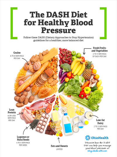 DASH diet: Healthy eating to lower your blood pressure | Life Ever Changing