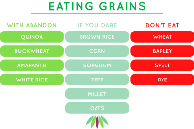 What Grains Are Safe to Eat? - Myersdetox.com