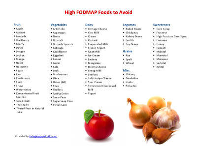 FODMAP Food List | Living Happy with IBS