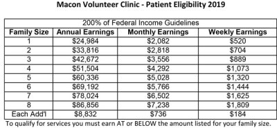 medicaid 2019 income
