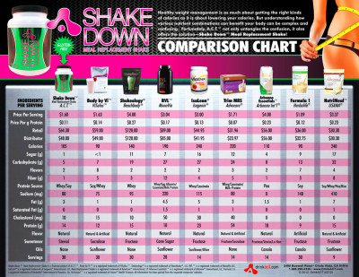 Comparison of meal replacement shakes : How long does ...