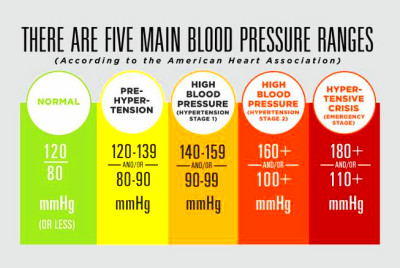 Understanding the highs and lows of your blood pressure ...