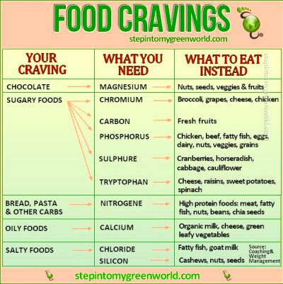 BEAT FOOD CRAVINGS | Earn Your Body