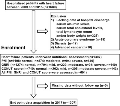 Impact of nutritional indices on mortality in patients ...
