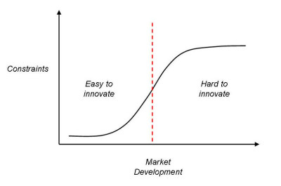 Constraints increase with technology development.