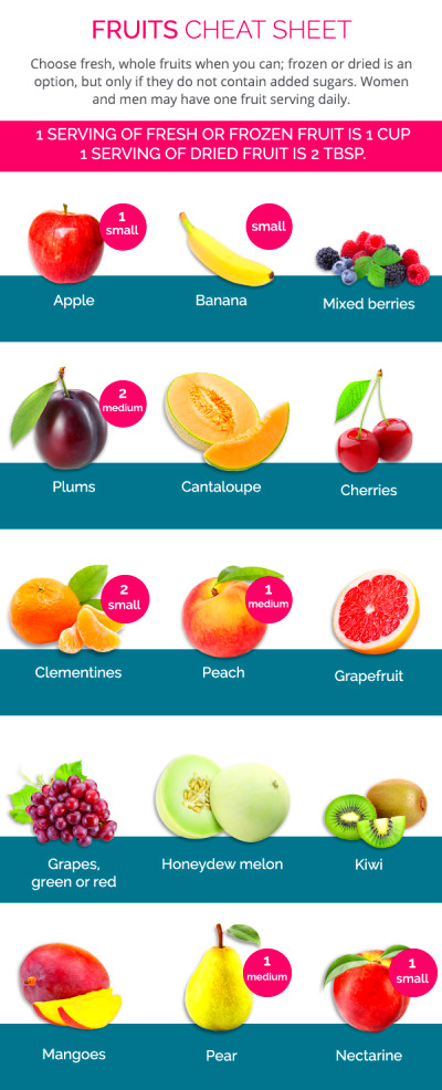 Phase 2 Cheat Sheets: Foods to Avoid & Enjoy - The Palm