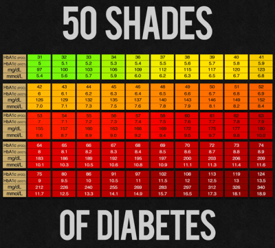 "Diabetes.co.uk on Twitter: ""50 shades of Diabetes http://t.co ..."