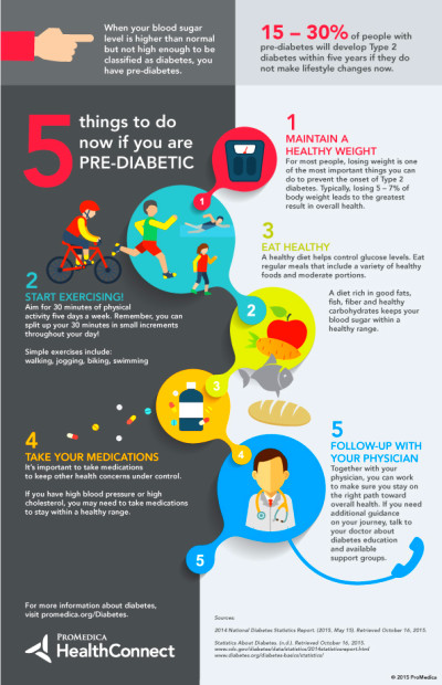 Infographic: 5 Things to Do Now If You Are Pre-Diabetic | HealthConnect