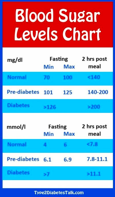 A non fasting blood test at 6pm shows 87mg glucose. I had ...