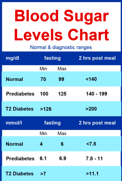 What are the normal blood sugar levels? - Quora