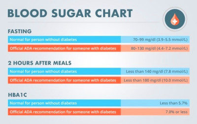 What are the normal sugar levels of a human being in mg/dl ...