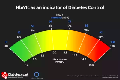 My hemoglobin A1C is 5.5. Some sources say that it is a ...