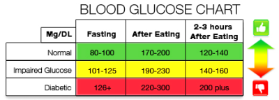 What is a normal fasting blood sugar level? - Quora