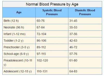Why is 120/80 considered normal blood pressure? What's the logic behind 120 and 80? Is that ...