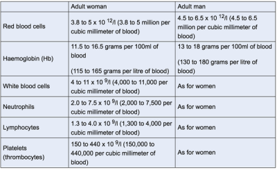 normal blood count range table | www.microfinanceindia.org