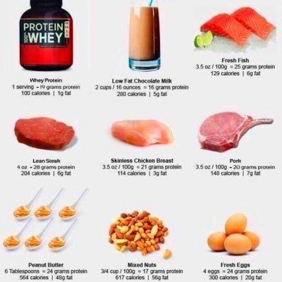Can your body adapt to absorbing 100-150 grams of protein ...