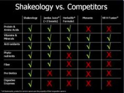 of Beachbody and Shakeology vs Plexus vs TruVision Health vs FitTeam ...