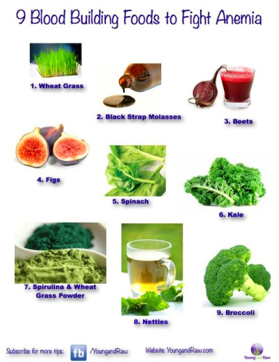Blood-building foods increase the production of red blood ...