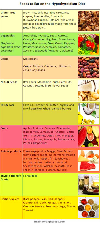 Best hypothyroidism diet: list of foods to eat to end your ...