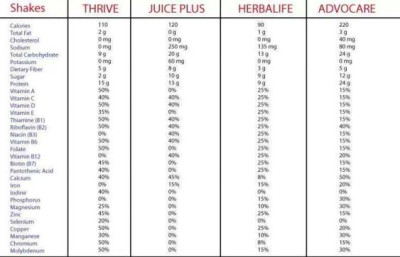 explore thrive info thrive dft and more herbalife advocare thrive dft ...