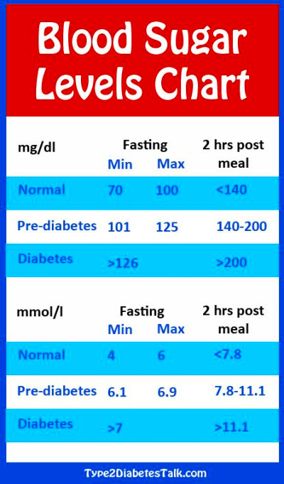 Blood, Blood sugar levels and Blood sugar level chart on ...