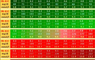 A1C Chart based on ADAG study | Diabetes | Pinterest | Diabetes, Diabetes awareness and Diabetes ...