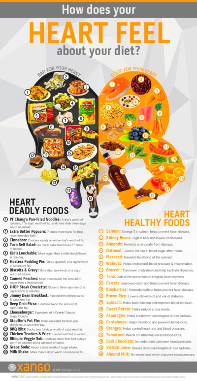 17 Best images about HEART HEALTH on Pinterest | Nancy ...