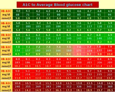 A1C Chart based on ADAG study | Diabetes | Pinterest ...