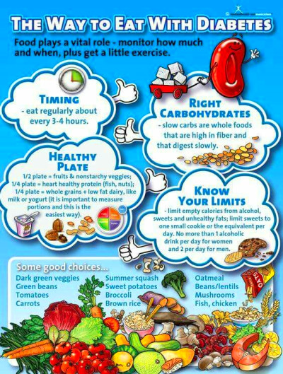 The Way To Eat With Diabetes Poster | Health, Paleo and ...