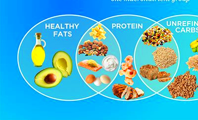 Become an expert on the Mediterranean Diet with this easy ...