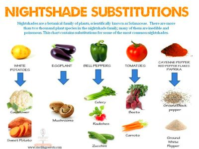 Printable Nightshade Vegetables List