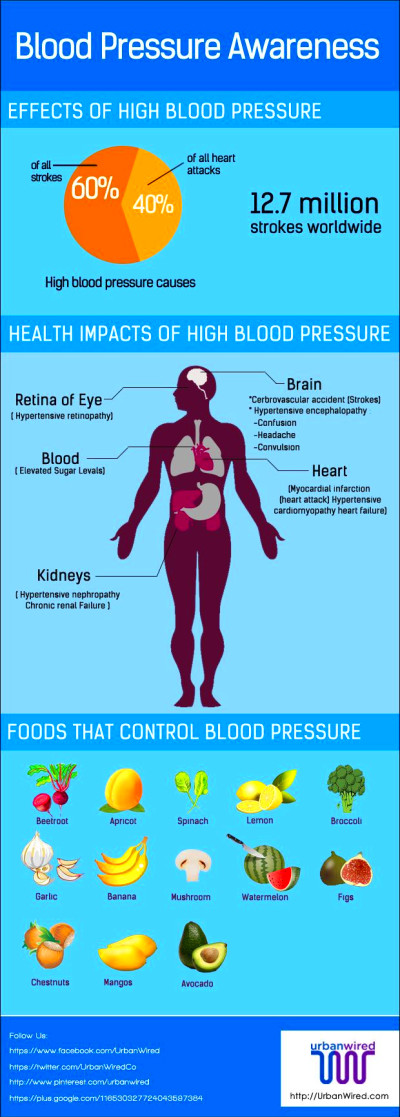 Natural blood pressure control – Weight Loss Plans: Keto ...