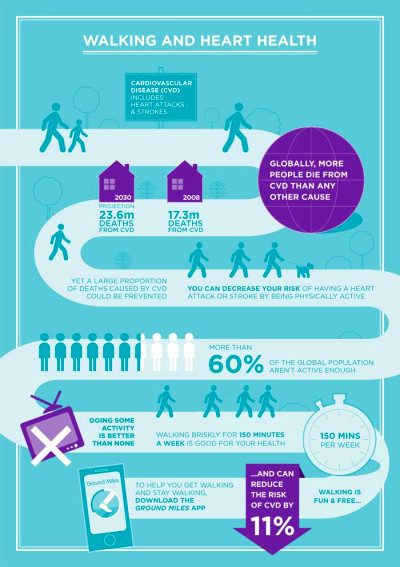 Walking and heart health infographic #ground_miles # ...