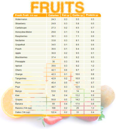 37 best images about Carb counting chart on Pinterest ...