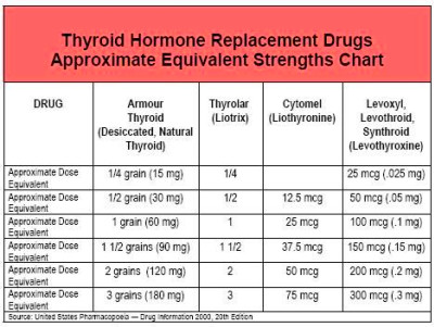 What Key Medications Are Used to Treat Hypothyroidism ...