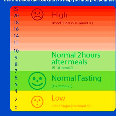 17 Best images about Blood Glucose Level/Blood Sugar ...